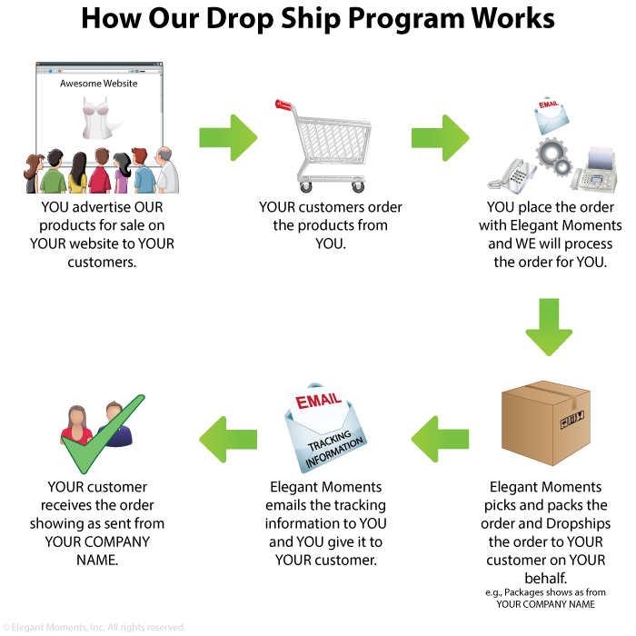 Illustration of How Drop Ship Works